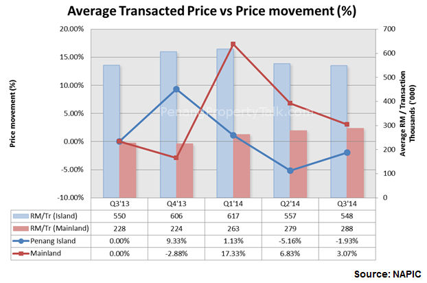property-price-movement