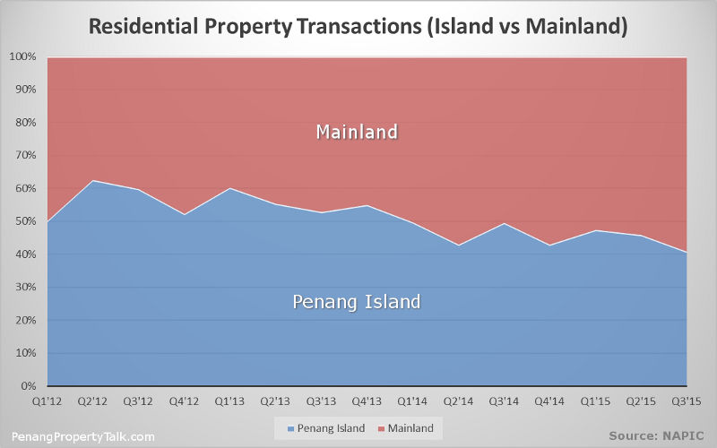 transaction-island-vs-mainland