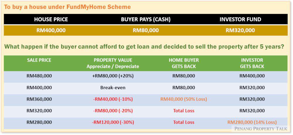 p2p-scheme