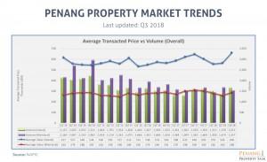 Penang Property Market Trends