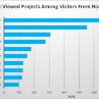 10-most-viewed-from-hongkong