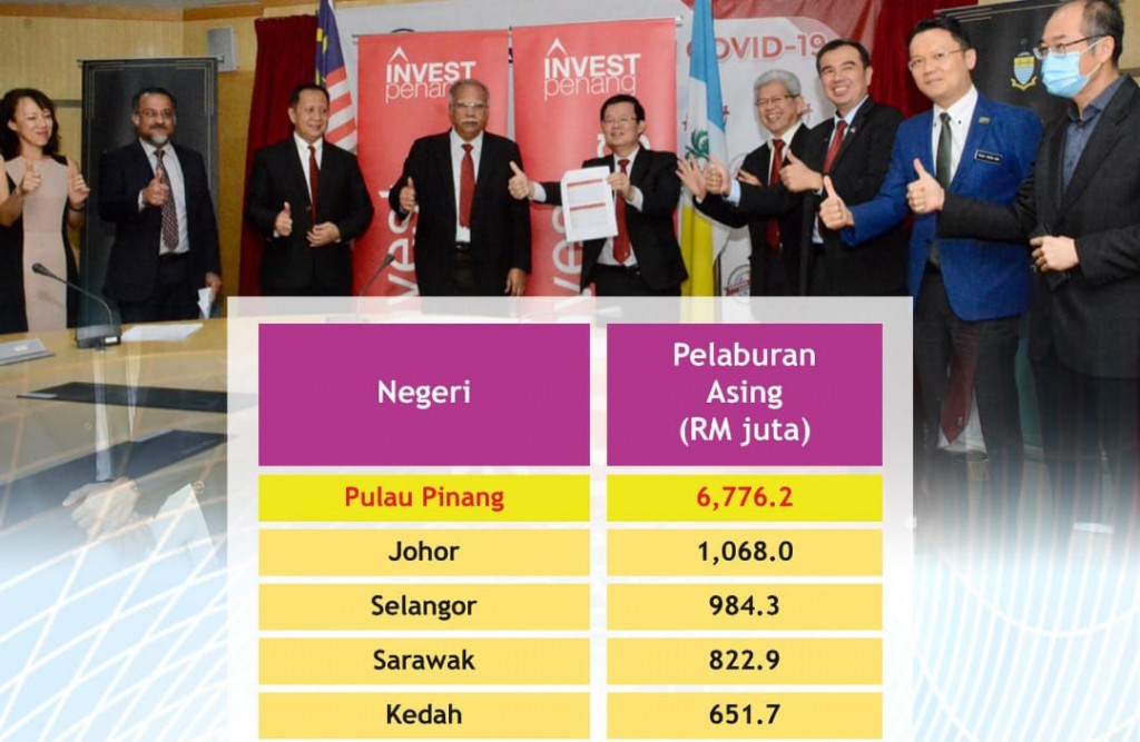 penang-fdi-q1-2020