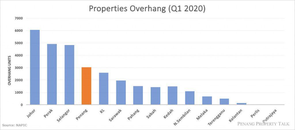 property-overhang-q1-2020