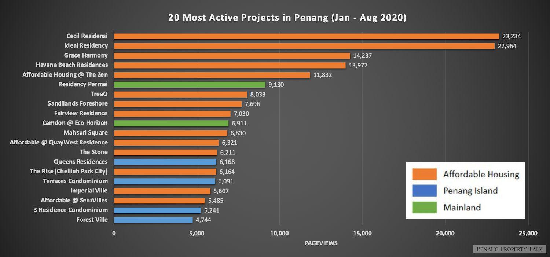 20-most-active-penang-jan-aug-2020