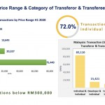 transaction-by-category