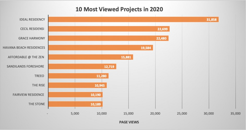 10-most-viewed-in-2020