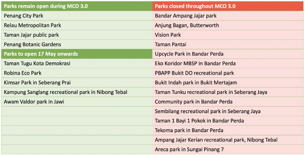 parks-open-closed-during-mco3